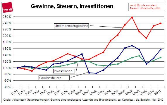 gewinne_steuern_investitionen