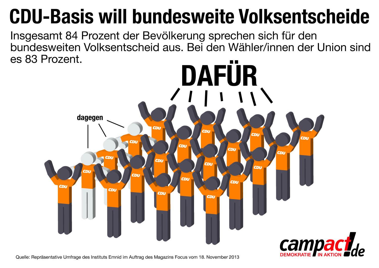 Fast die gesamte CDU-Wählerschaft will Volksentscheide - worauf wartet Angela Merkel?