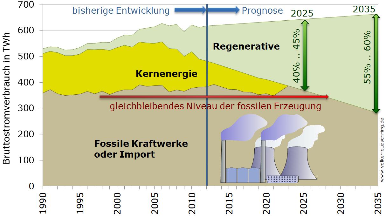 Der Ausbaukorridor für Erneuerbare hält den fossilen Anteil bis 2030 konstant