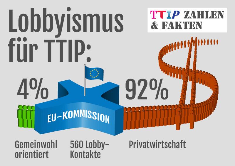 TTIP: Zahlen und Fakten - Lobbyismus für TTIP