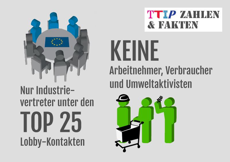 TTIP: Zahlen und Fakten - Top 25 Lobby Kontakte