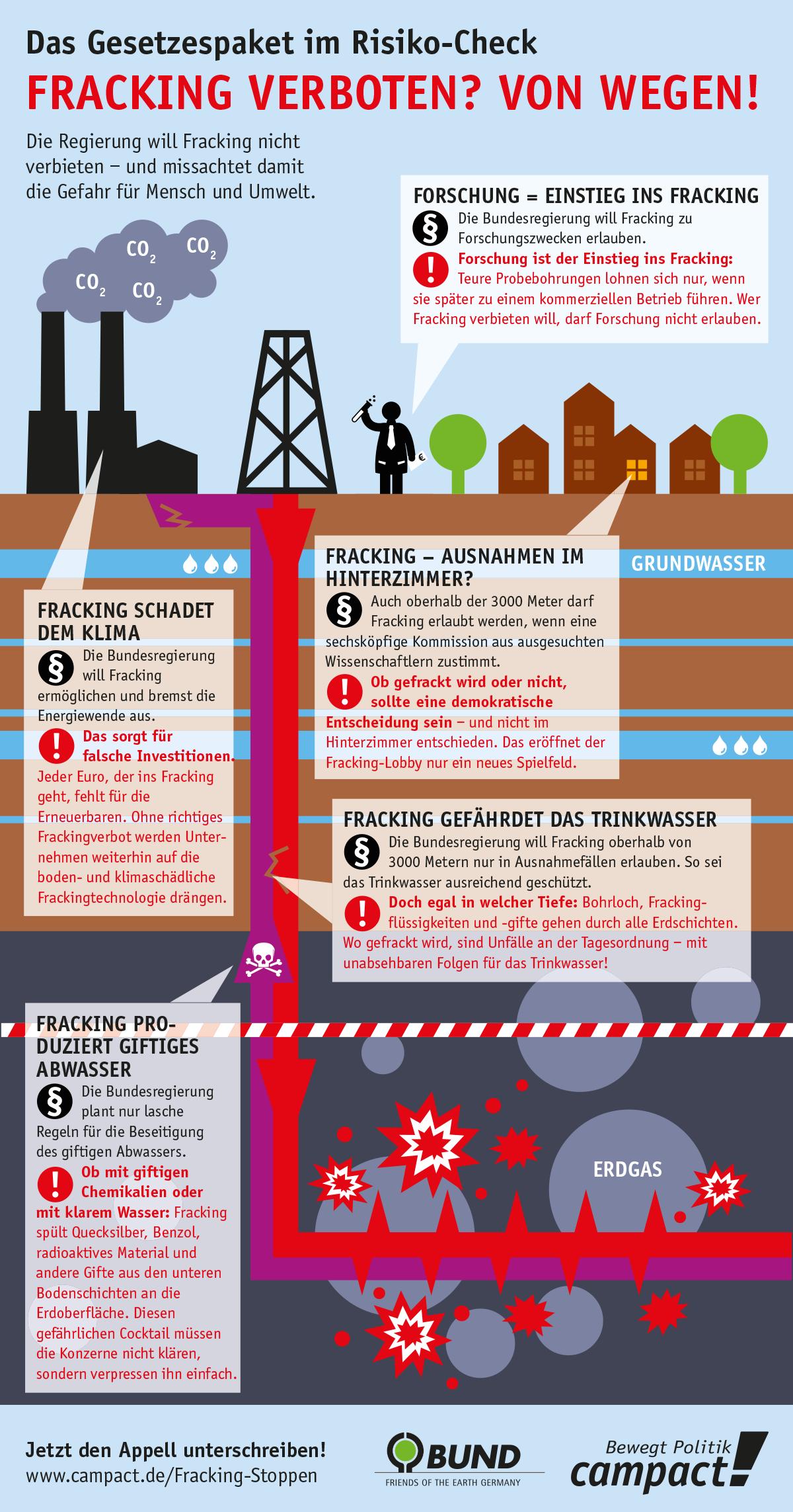 Die Regierung hat ein Gesetz zum Fracking vorgelegt – und lässt Exxon und Co. viele Schlupflöcher – welche, zeigt unsere Grafik.