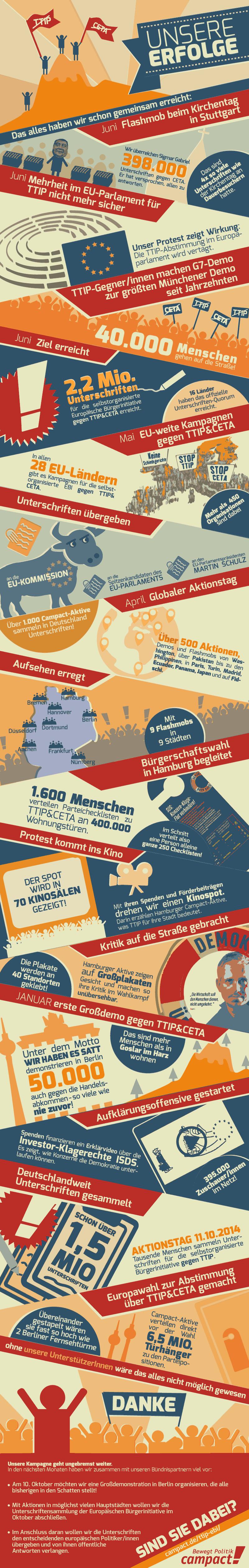 Erfolgsgrafik zum Bürgerprotest gegen TTIP & CETA. Grafik: Campact/Randi Ramme [CC BY-NC 2.0]
