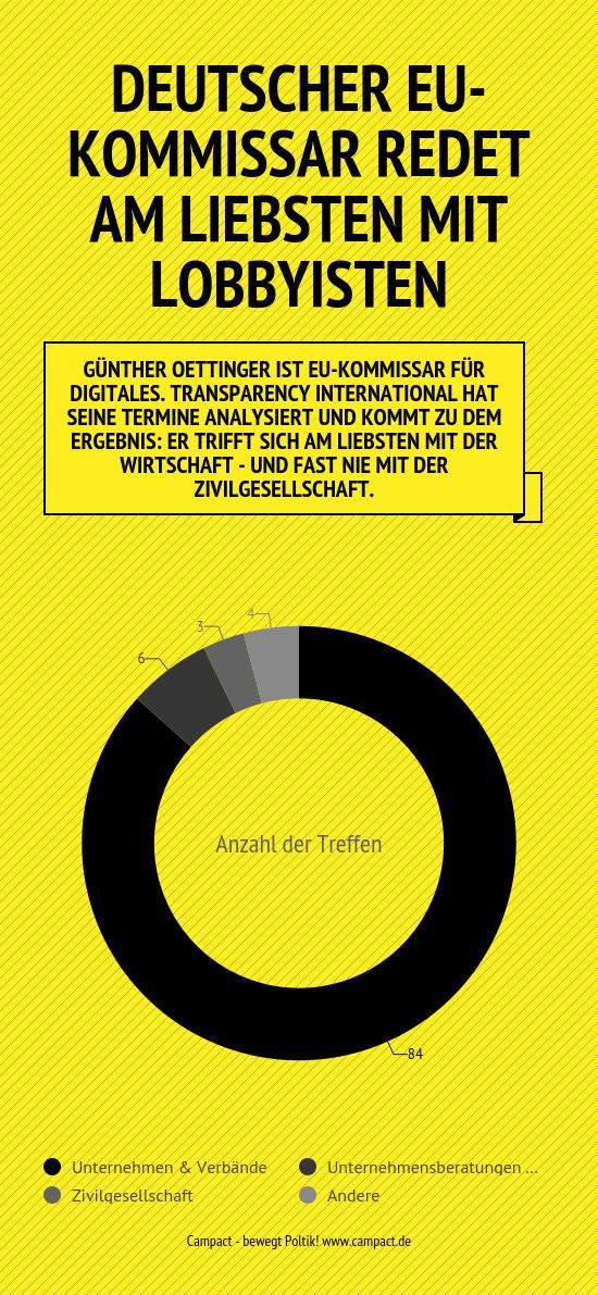 Infografik: Günther Oettinger & die Lobby