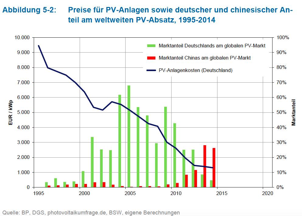 Senkung der Kosten für Sonnenstrom durch den deutschen Ausbau erneuerbarer Energien