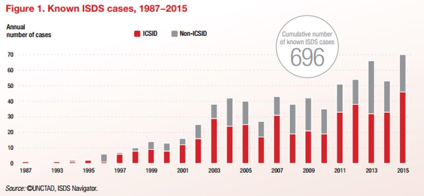 Statistik: Anzahl der Schiedsgerichts-Verfahren