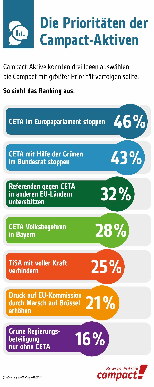 Campact-Umfrage im September 2016. Ranking der Prioritäten. Grafik: Zitrusblau/Campact (CC)