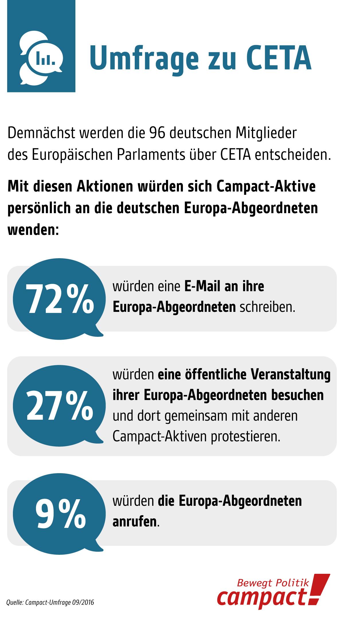 Campact-Umfrage im September 2016. Aktionen mit Bezug zu Europa-Abgeordneten. Grafik: Zitrusblau/Campact (CC)