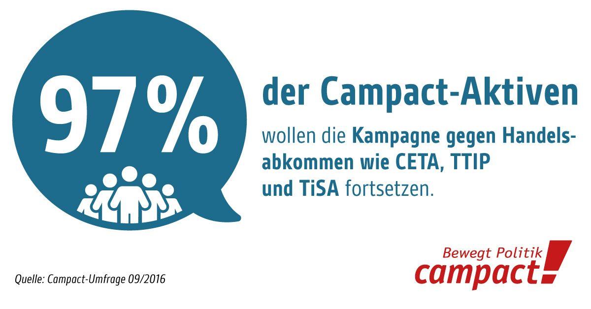 Campact-Umfrage im September 2016. Überwältigende Mehrheit der Campact-Aktiven will Handels-Kampagnen fortführen. Grafik: Zitrusblau/Campact (CC)