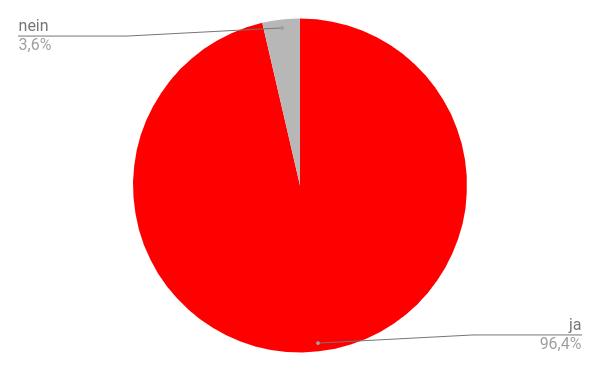 Jahresumfrage 2018, Frage 1. Bild: [CC BY-ND 2.0] Campact.