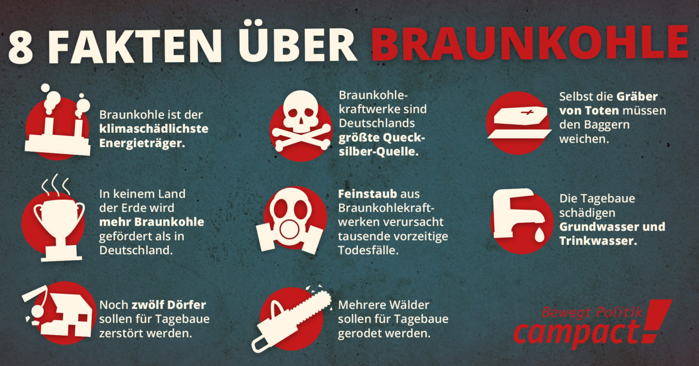 Acht Fakten über Braunkohle, Campact zeigt wie sehr Braunkohle uns allen schadet, Grafik: Sascha Collet / Campact