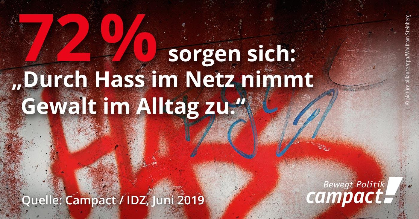 Campact-Studie zu Hate Speech zeigt: 72 Prozent sorgen sich, dass durch Hass im Netz die Gewalt im Alltag zunimmt / Foto: picture alliance/dpa/Wolfram Steinberg