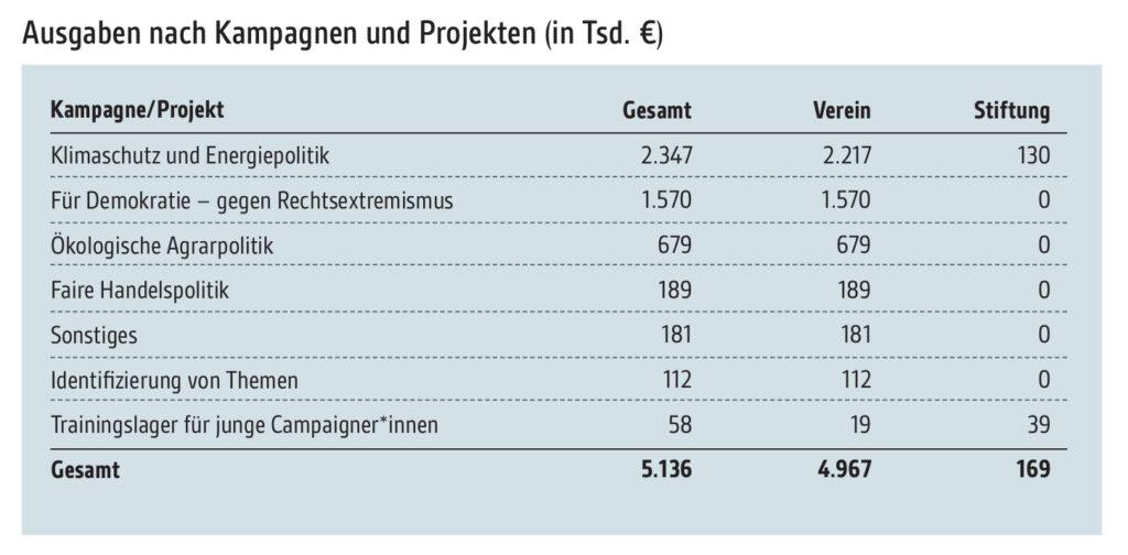 Abbildung: Ausgaben nach Kampagnen und Projekten