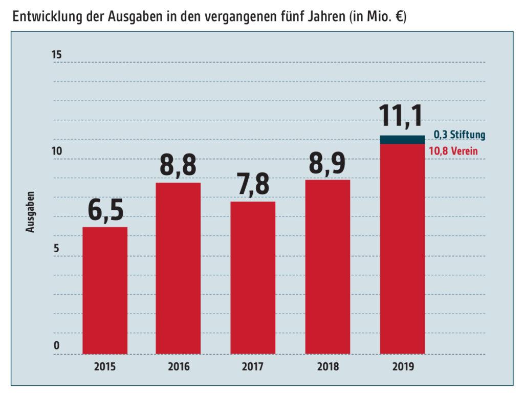 Abbildung: Entwicklung der Ausgaben in den vergangenen fünf Jahren
