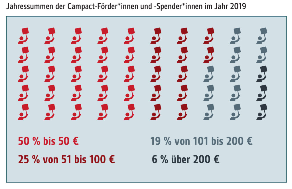 Abbildung: Jahressummen der Campact-Förder*innen und Spender*innen im Jahr 2019
