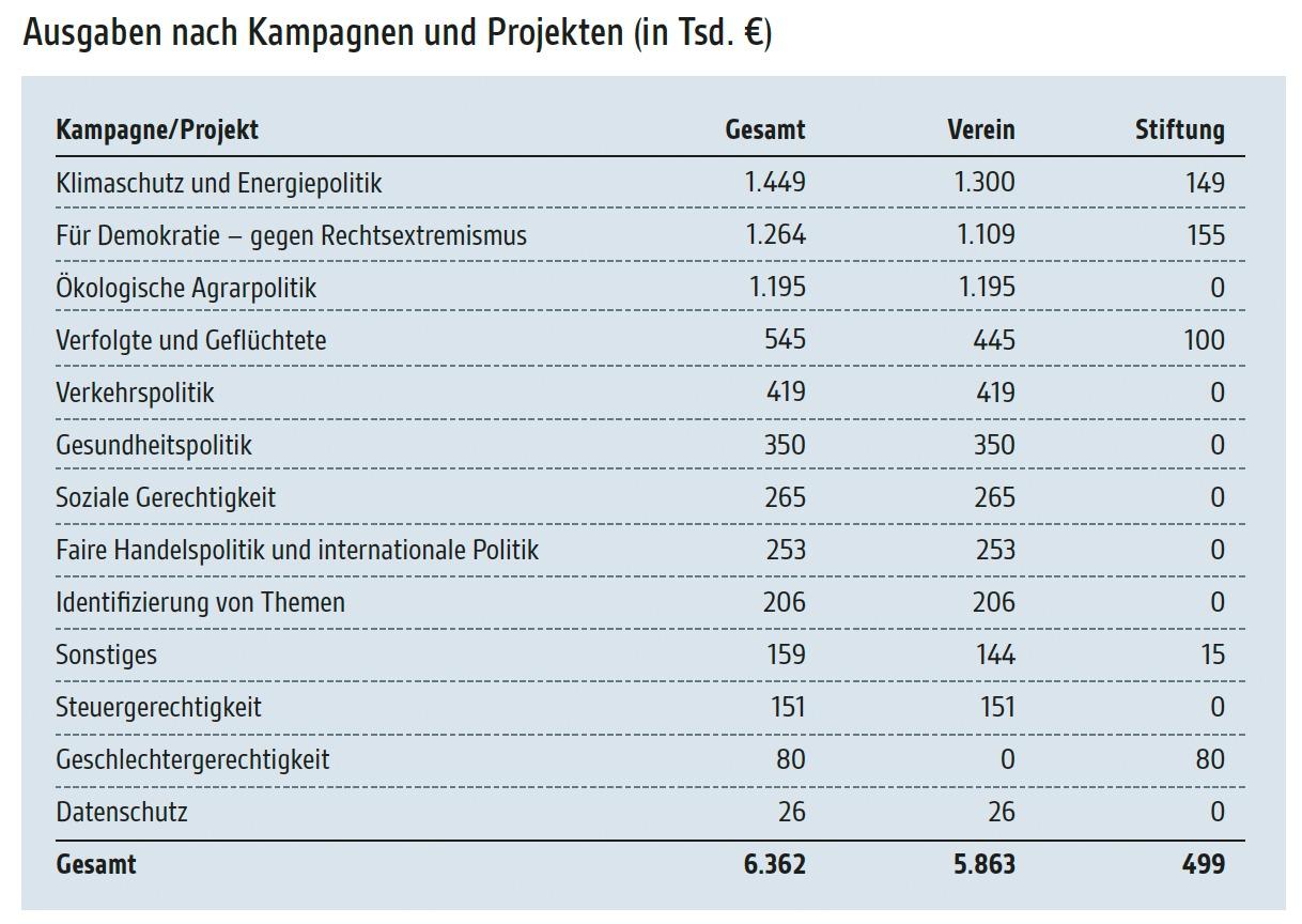 Aus dem Transparenzbericht 2020: Die Ausgaben nach Kampagnen und Projekten.