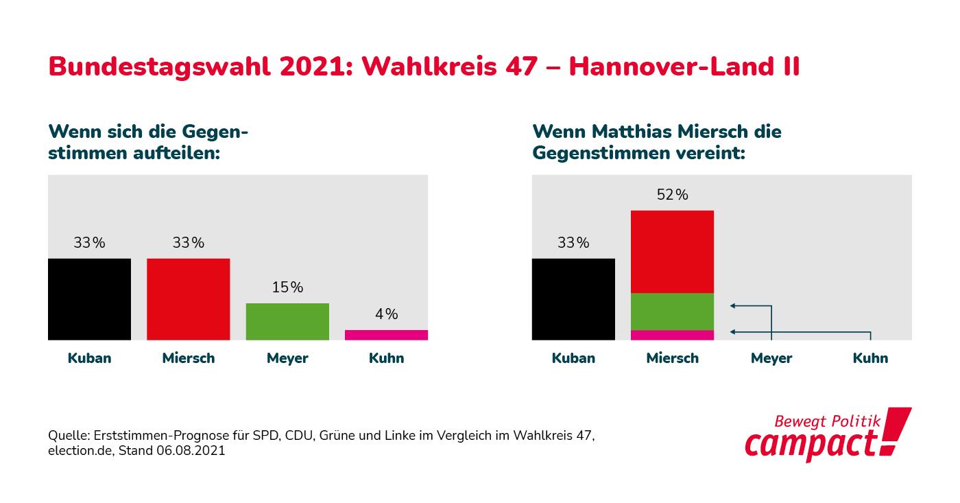 Wahlprognose für die Kandidaten von CDU SPD Grüne und Linke im Wahlkreis Hannover Land II